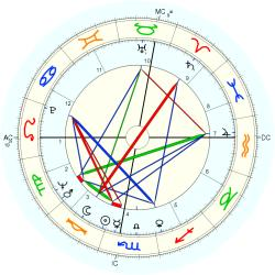 Business Executive 8257 - natal chart (Placidus)