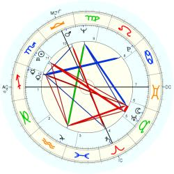 Out of Body 8265 - natal chart (Placidus)