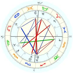 Clerical 8266 - natal chart (Placidus)