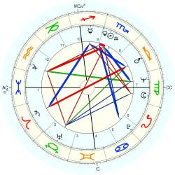 Medical: Chiropractor 8267 - natal chart (Placidus)