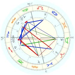 Gordon Lightfoot - natal chart (Placidus)