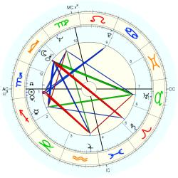 Infant Mortality 8269 - natal chart (Placidus)