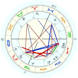 Infant Mortality 8277 - natal chart (Placidus)