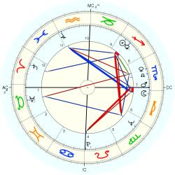 Overweight 8281 - natal chart (Placidus)