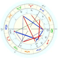 Murray Rose - natal chart (Placidus)