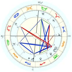 Phil Everly - natal chart (Placidus)