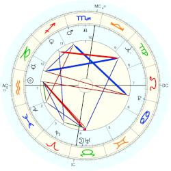 Germaine Greer - natal chart (Placidus)