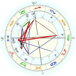 Infant Mortality 8339 - natal chart (Placidus)