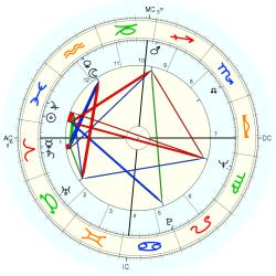 Robin Knox-Johnston - natal chart (Placidus)