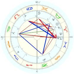 Lee Majors - natal chart (Placidus)