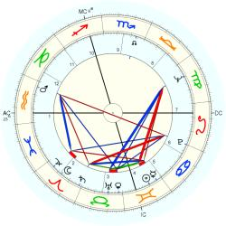 Infant Mortality 8394 - natal chart (Placidus)