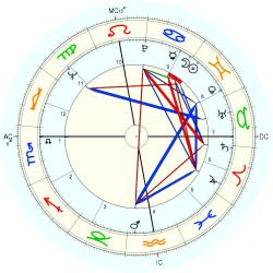 Birth Defect: Sexual 8399 - natal chart (Placidus)