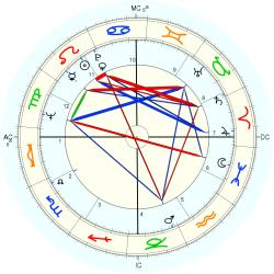 Educator 8425 - natal chart (Placidus)