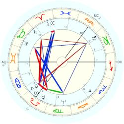 Princess of the Netherlands Irene - natal chart (Placidus)