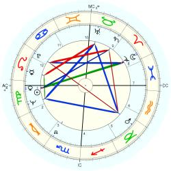 Out of Body 8447 - natal chart (Placidus)