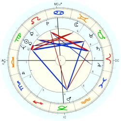 Sex Abuse Victim 8449 - natal chart (Placidus)