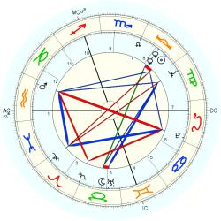 Beauty Queen 8464 - natal chart (Placidus)