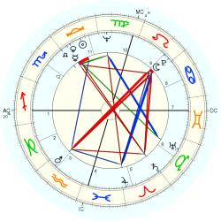 Paul Hogan - natal chart (Placidus)