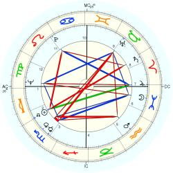 Medical: Polio 8475 - natal chart (Placidus)