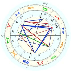 Birth Defect: Body 8498 - natal chart (Placidus)