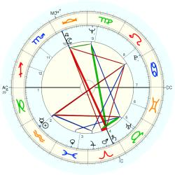 Infant Mortality 8524 - natal chart (Placidus)