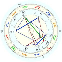 David Jason - natal chart (Placidus)