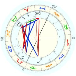 Therapist 8553 - natal chart (Placidus)