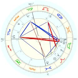 James Caan - natal chart (Placidus)