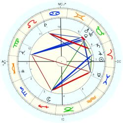 Marriage Circumstances 8564 - natal chart (Placidus)