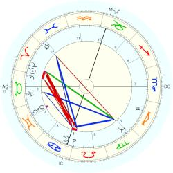 Robert Jr. Walker - natal chart (Placidus)