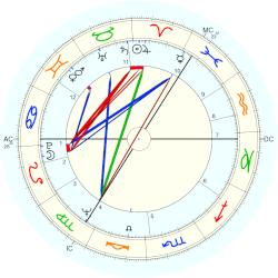Queen of Denmark Margrethe II - natal chart (Placidus)
