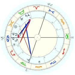Medical: Chiropractor 8617 - natal chart (Placidus)