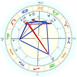 Infant Mortality 8626 - natal chart (Placidus)