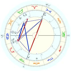 Lucinda Childs - natal chart (Placidus)