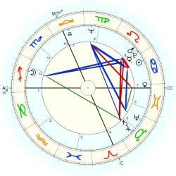 Infant Mortality 8648 - natal chart (Placidus)