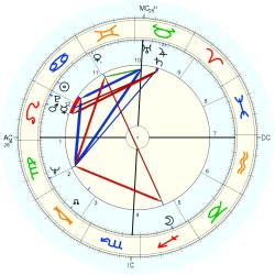 Learning Disabled 8650 - natal chart (Placidus)