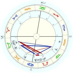 Troy Perry - natal chart (Placidus)