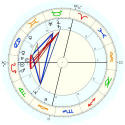 Anne Shirley Toth - natal chart (Placidus)