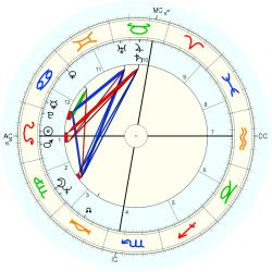 Birth Defect: Rectal 8664 - natal chart (Placidus)