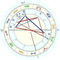 Police Officer 8716 Law - natal chart (Placidus)