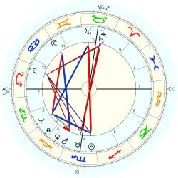 David Hayward - natal chart (Placidus)