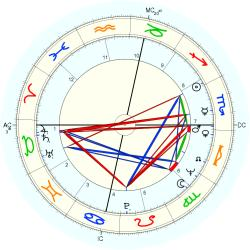Lawsuit 8739 - natal chart (Placidus)