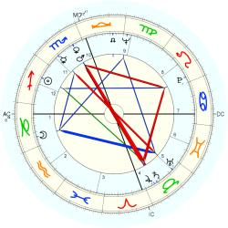 Out of Body 8746 - natal chart (Placidus)
