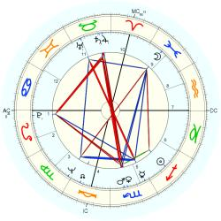 Flight Attendant 8748 - natal chart (Placidus)
