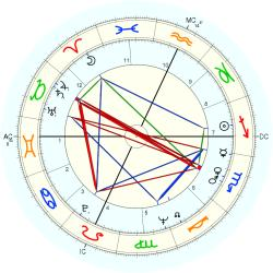 Infant Mortality 8750 - natal chart (Placidus)