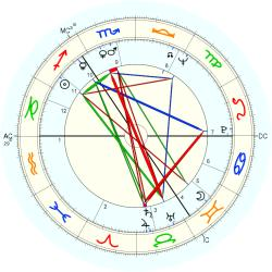 Family Distress 8756 - natal chart (Placidus)