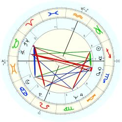 Out of Body 8757 - natal chart (Placidus)