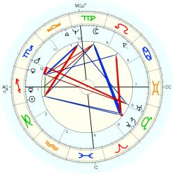 Marriage Circumstances 8760 - natal chart (Placidus)