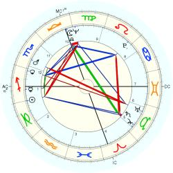 Out of Body 8761 - natal chart (Placidus)