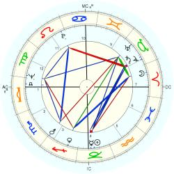 Larry Richardson - natal chart (Placidus)